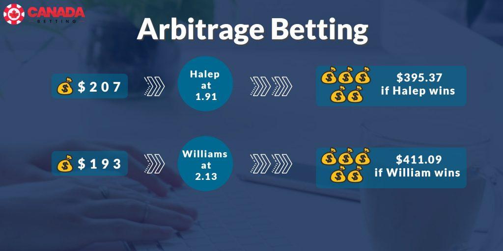 arbitrages betting sites